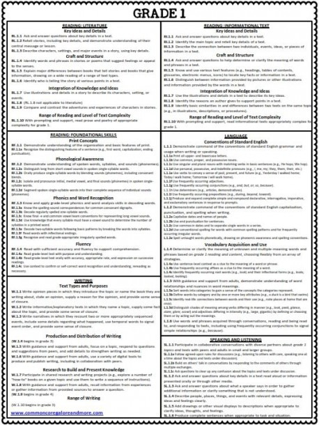 1st Grade Common Core Ela Standards Cheat Sheet (all Standards On