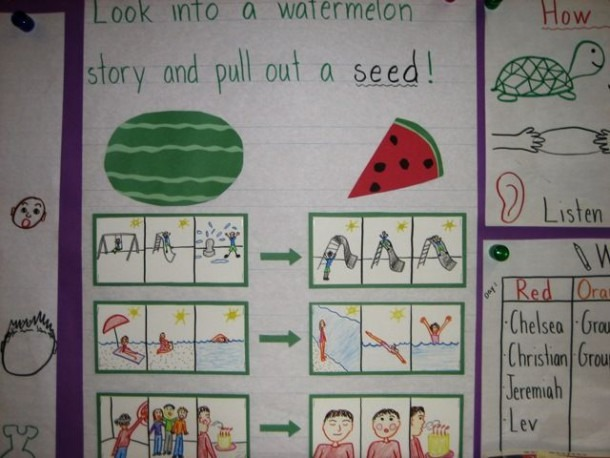Tons Of Anchor Charts To Go With Lucy Calkins Writing Lessons