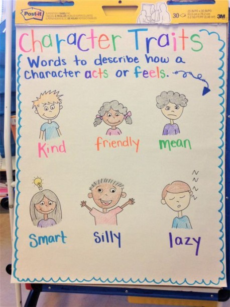 Character Traits Chart For K