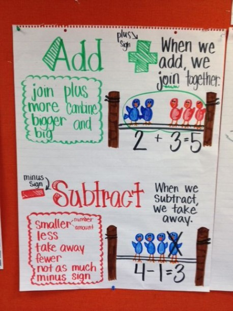 Addition And Subtraction Anchor Chart In Kindergarten