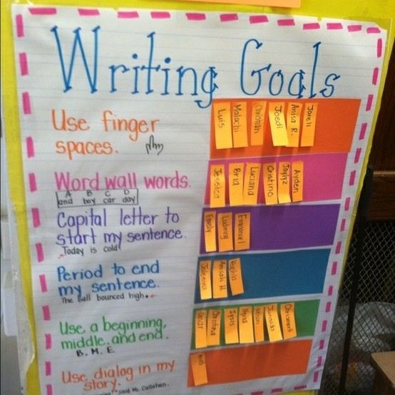 Writing Goals Display (and Other Bulletin Board Ideas)