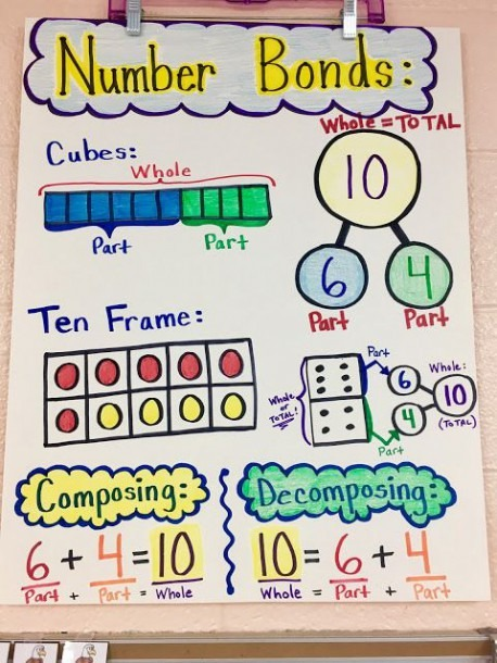 Livin' In A Van Down By The River  Number Bonds Anchor Chart