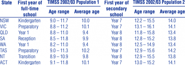 1 School Starting And School Entry Grades And Ages Of Timss