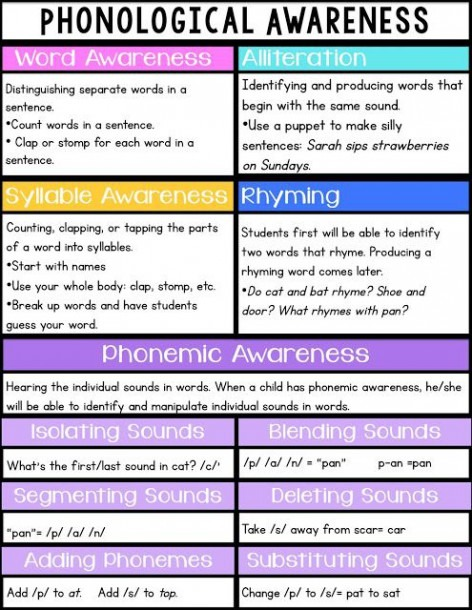 All About Phonemic Awareness