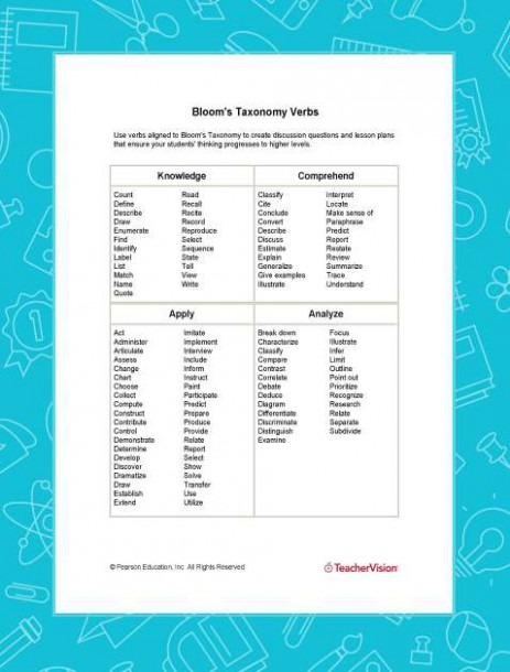 Bloom's Taxonomy Questions For Students