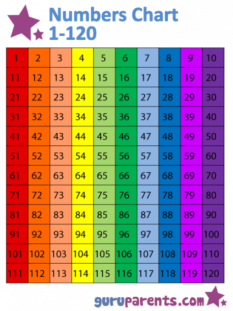 Numbers Chart 1