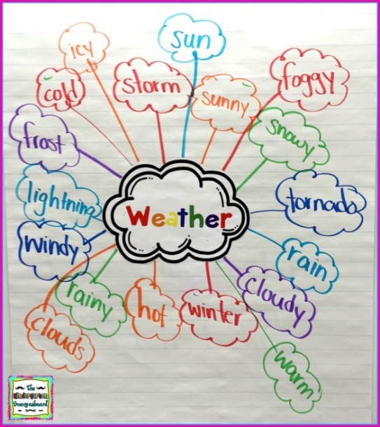Weather  Weather Research Project