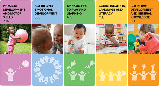 Georgia Early Learning And Development Standards (gelds)