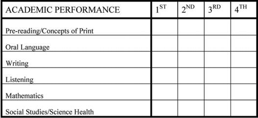 Academic Performance On The Pre