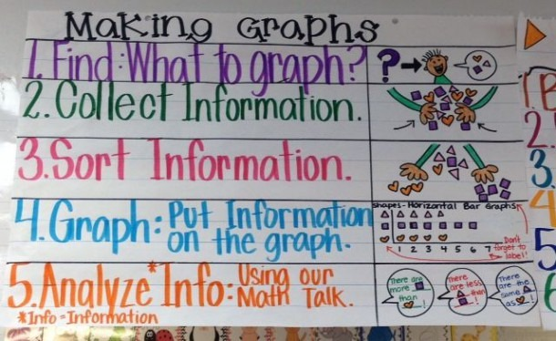 Making A Graph; Graphing Anchor Chart In Kindergarten  We Did This
