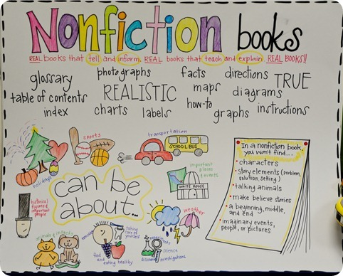 18 Nonfiction Anchor Charts For The Classroom