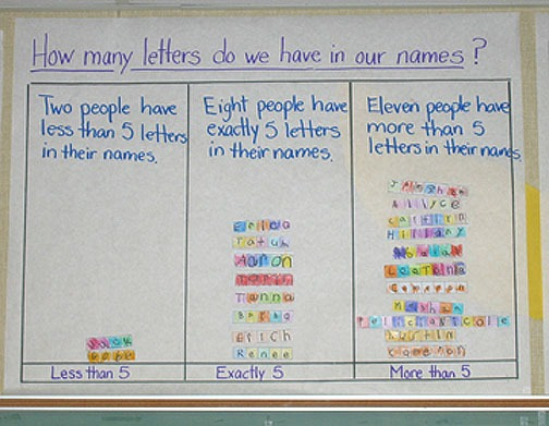 Kindergarten Math Work