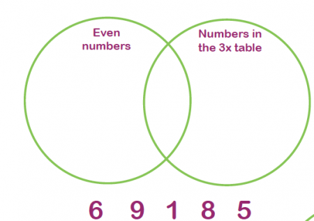Definition Of Odd And Even Numbers For Primary