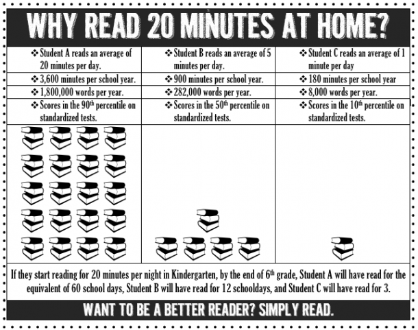 Why Read 20 Minutes  All Parents Need To Read This
