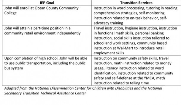 Tips For Writing Transition Iep Goals