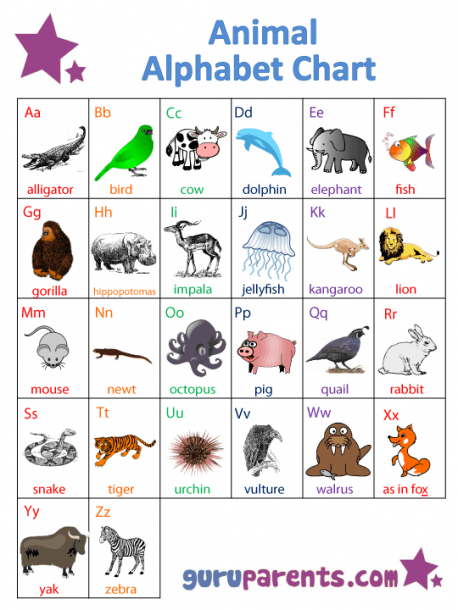 Abc Charts By Theme