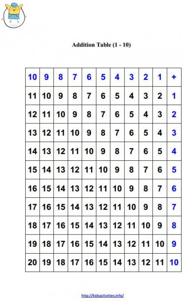 Subtraction Table Worksheet & Common Worksheets Subtraction Chart